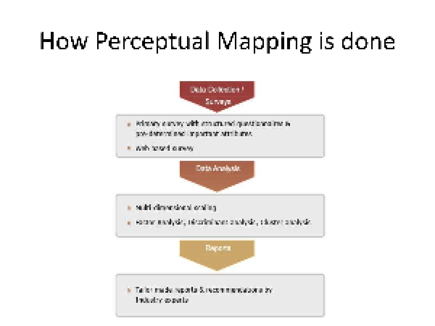 "perceptual maps mkt 421 Mkt 421 week 3 perceptual map presentation review ""perceptual mapping"" located on the week 2 err page review the example perceptual map in exhibit 4-14 in ch 4 ."