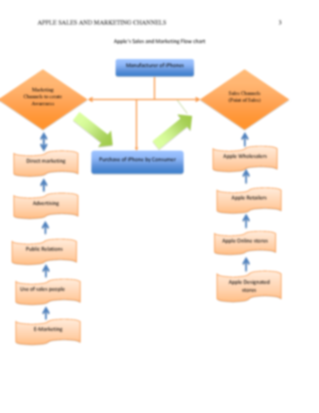 Solution chosen company apple for this assignment review the applefor this assignment review the sales and marketing channels in your chosen company addressthe following in your reviewcreate a flowchart to show nvjuhfo Choice Image