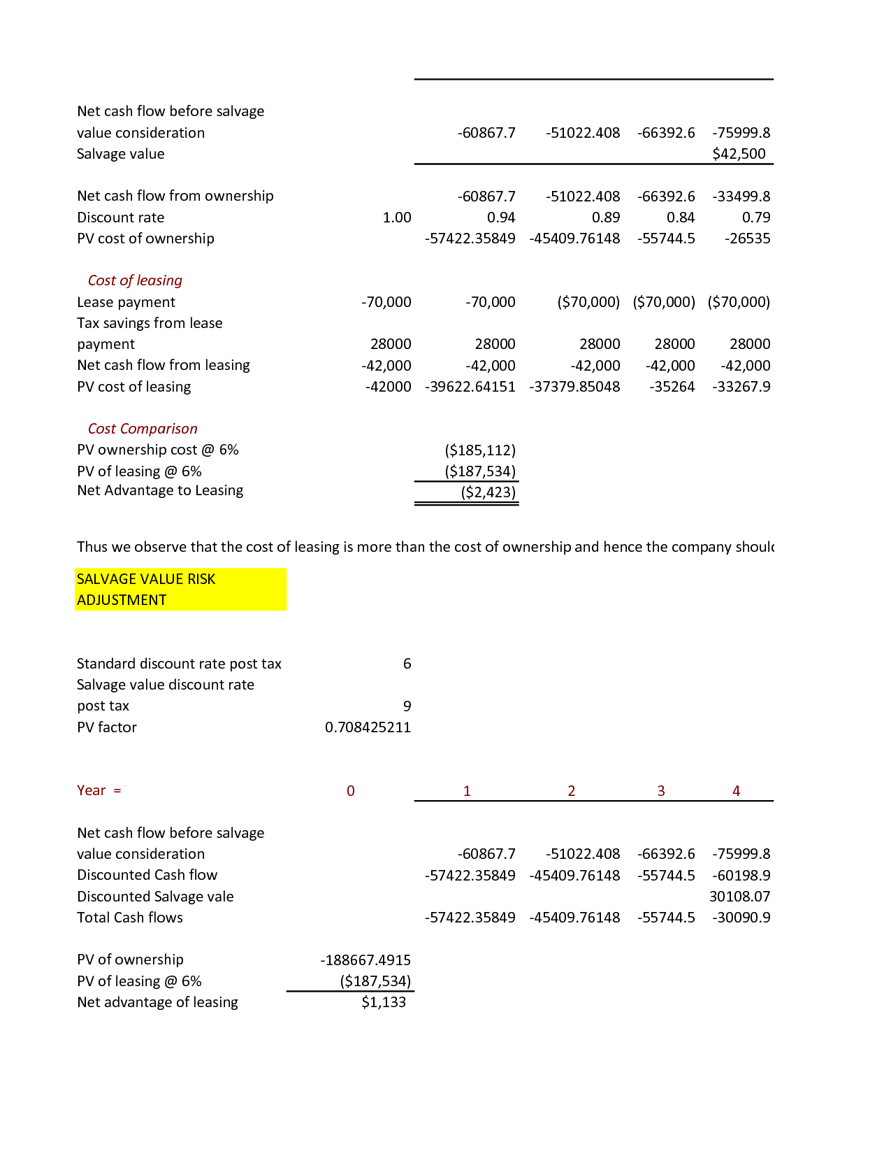 lease or buy calculation
