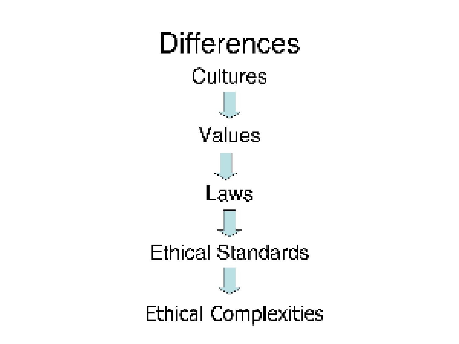 business ethics ppt •ethics allow you to distinguish the difference between right and wrong ethics in the workplace the essentials  review powerpoint.