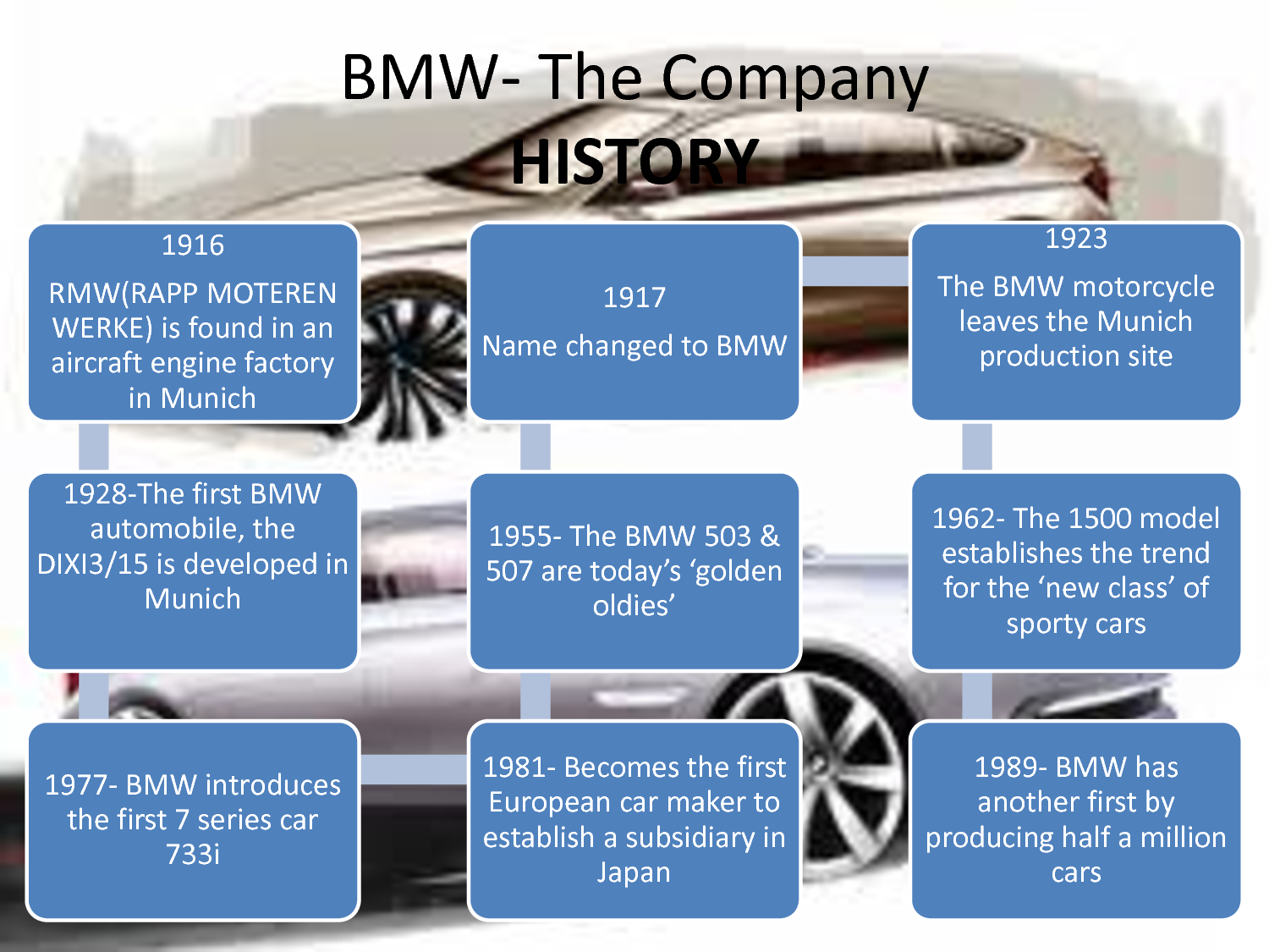 bmw marketing strategy Business essays: bmw marketing strategy  for the purpose of this assignment,  i will choose bmw, the luxury automobile maker that has established a mark.