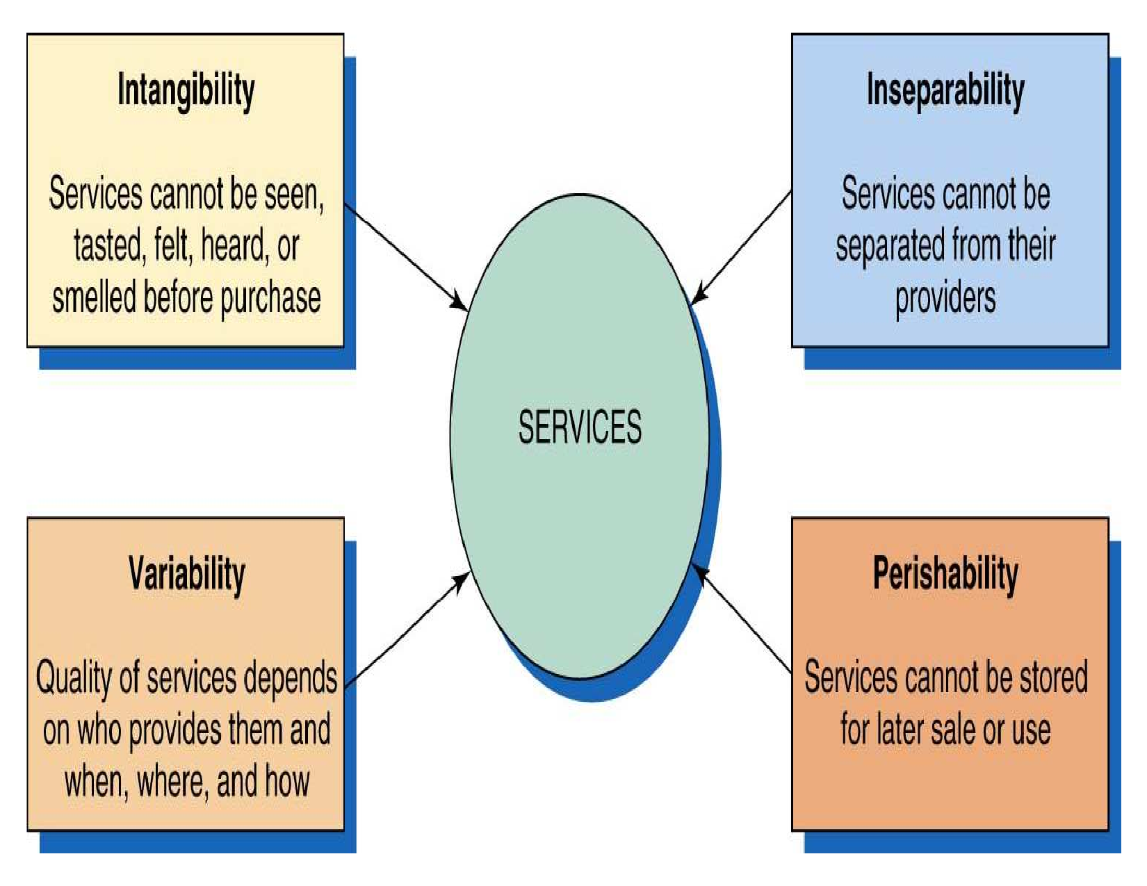 service marketing mix of idea cellular The case examines the advertising strategies of idea cellular, a leading telecom service provider in india it explains how idea promoted its services through several innovative ads via variety of media like tv, print, out-of-home, and radio.