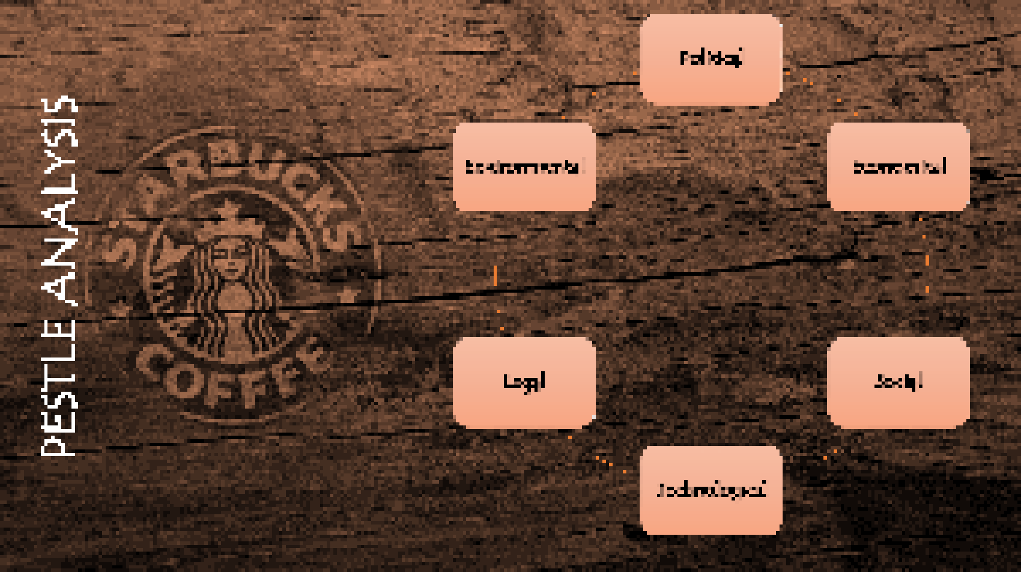 has starbuck s strategy evolved as the strategic vision has evolved Has starbuck's strategy evolved as the strategic vision has evolved all business that is not willing to grow with their customers will eventually fail yes, starbucks clearly understands their strategic.